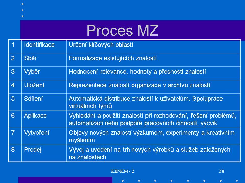 KIP/KM - 238 Proces MZ 1IdentifikaceUrčení klíčových oblastí 2SběrFormalizace existujících znalostí 3VýběrHodnocení relevance, hodnoty a přesnosti zna