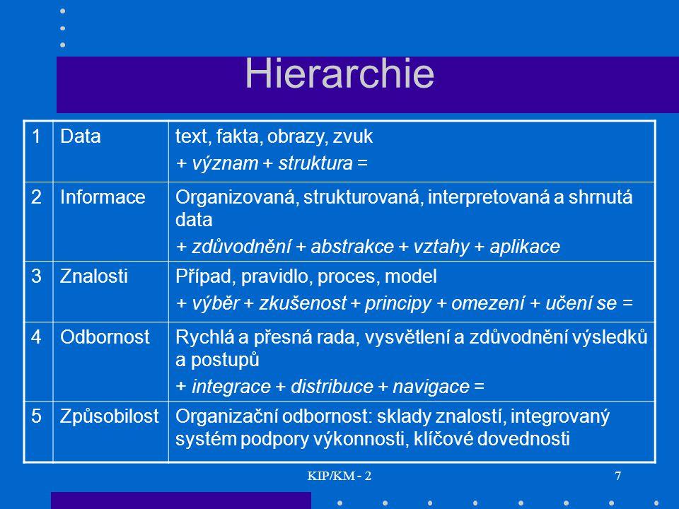 KIP/KM - 27 Hierarchie 1Datatext, fakta, obrazy, zvuk + význam + struktura = 2InformaceOrganizovaná, strukturovaná, interpretovaná a shrnutá data + zd