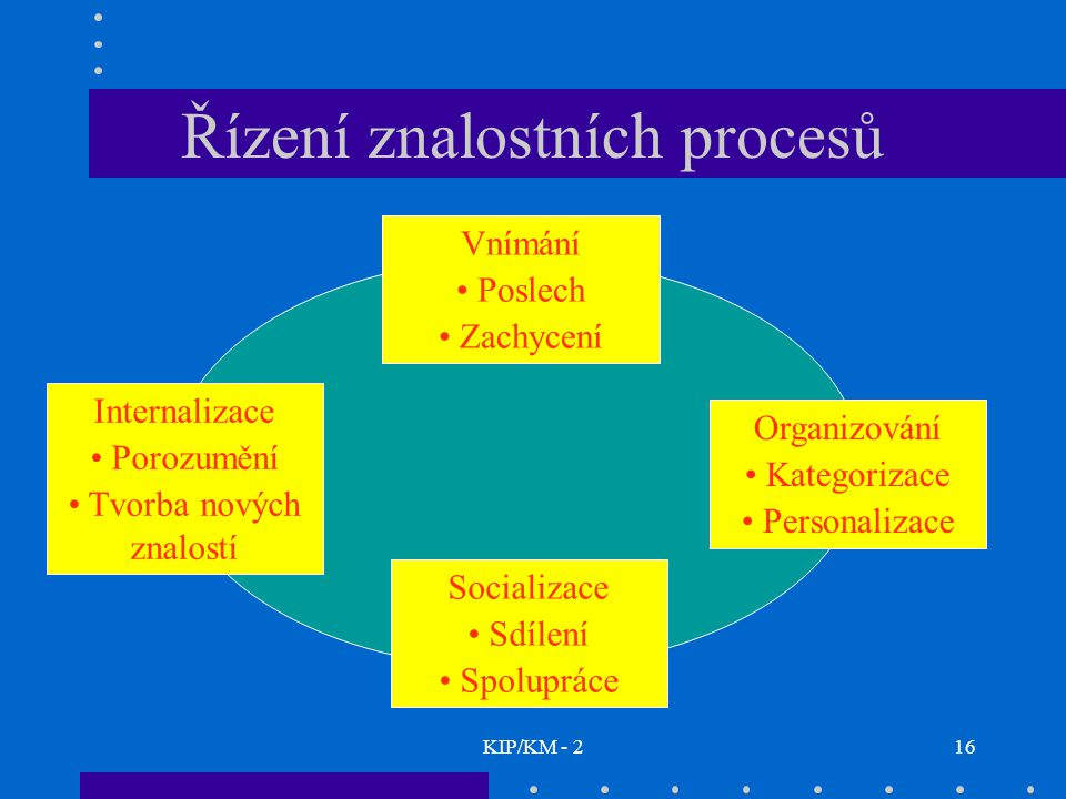 KIP/KM - 216 Řízení znalostních procesů Vnímání Poslech Zachycení Internalizace Porozumění Tvorba nových znalostí Organizování Kategorizace Personalizace Socializace Sdílení Spolupráce