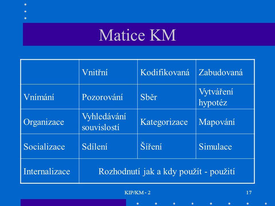 KIP/KM - 217 Matice KM VnitřníKodifikovanáZabudovaná VnímáníPozorováníSběr Vytváření hypotéz Organizace Vyhledávání souvislostí KategorizaceMapování SocializaceSdíleníŠířeníSimulace InternalizaceRozhodnutí jak a kdy použít - použití