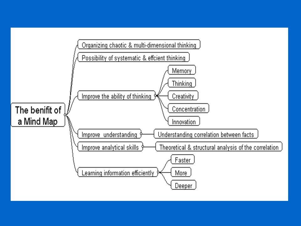 KIP/KM - 310 Použití MM v podnikání 1.Tvorba různých typů zpráv 2.Organizace myšlenek při psaní zpráv 3.Analýza vztahů mezi prvky podnikatelského plánu.