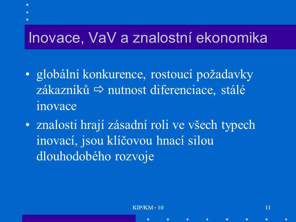 KIP/KM - 1011 Inovace, VaV a znalostní ekonomika globální konkurence, rostoucí požadavky zákazníků  nutnost diferenciace, stálé inovace znalosti hraj