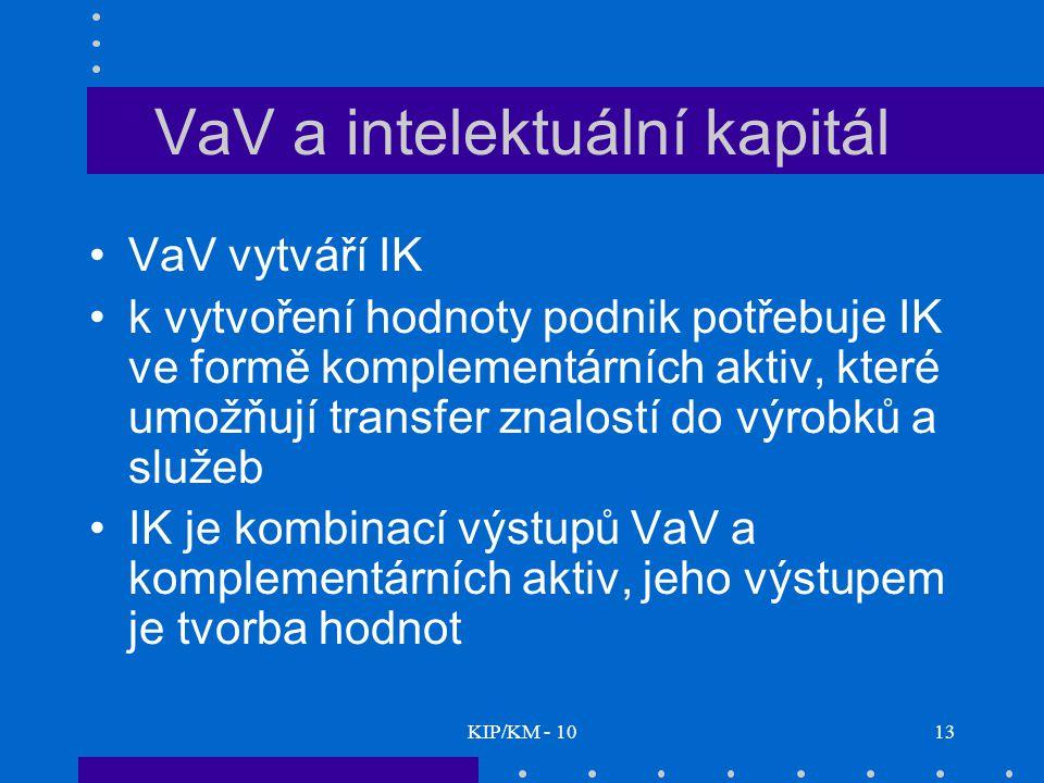 KIP/KM - 1013 VaV a intelektuální kapitál VaV vytváří IK k vytvoření hodnoty podnik potřebuje IK ve formě komplementárních aktiv, které umožňují transfer znalostí do výrobků a služeb IK je kombinací výstupů VaV a komplementárních aktiv, jeho výstupem je tvorba hodnot