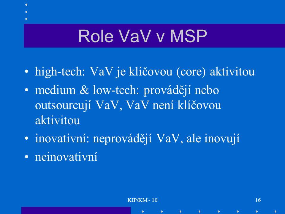 KIP/KM - 1016 Role VaV v MSP high-tech: VaV je klíčovou (core) aktivitou medium & low-tech: provádějí nebo outsourcují VaV, VaV není klíčovou aktivitou inovativní: neprovádějí VaV, ale inovují neinovativní