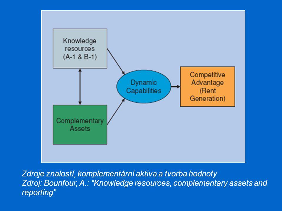 """Zdroje znalostí, komplementární aktiva a tvorba hodnoty Zdroj: Bounfour, A.: """"Knowledge resources, complementary assets and reporting"""""""