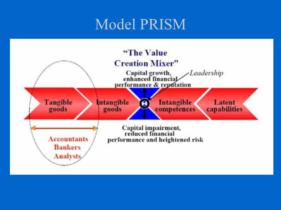Model PRISM