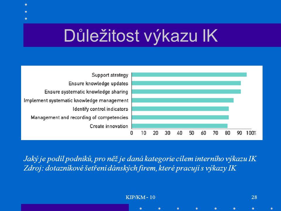KIP/KM - 1028 Jaký je podíl podniků, pro něž je daná kategorie cílem interního výkazu IK Zdroj: dotazníkové šetření dánských firem, které pracují s výkazy IK Důležitost výkazu IK