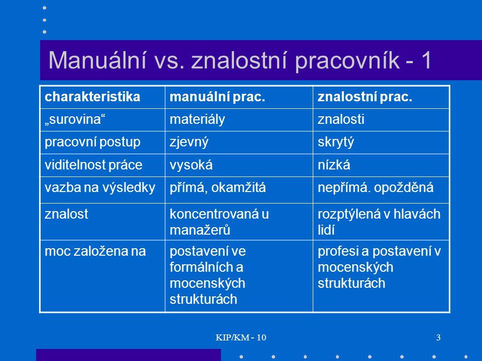 KIP/KM - 103 Manuální vs.znalostní pracovník - 1 charakteristikamanuální prac.znalostní prac.
