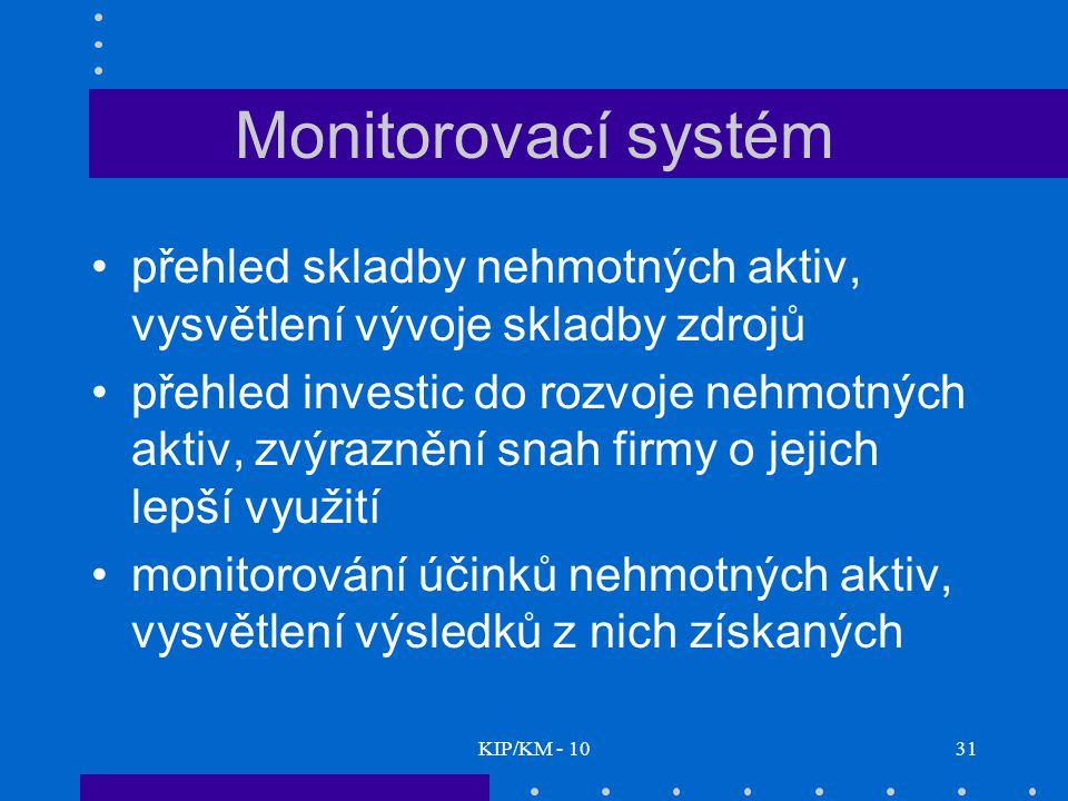 KIP/KM - 1031 Monitorovací systém přehled skladby nehmotných aktiv, vysvětlení vývoje skladby zdrojů přehled investic do rozvoje nehmotných aktiv, zvýraznění snah firmy o jejich lepší využití monitorování účinků nehmotných aktiv, vysvětlení výsledků z nich získaných
