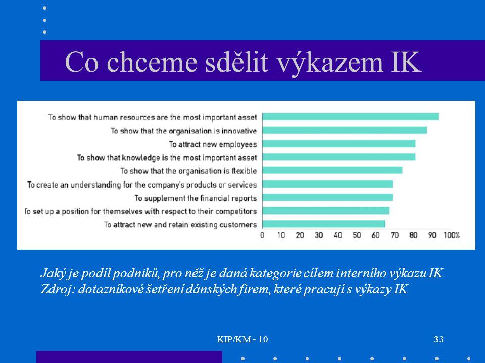 KIP/KM - 1033 Jaký je podíl podniků, pro něž je daná kategorie cílem interního výkazu IK Zdroj: dotazníkové šetření dánských firem, které pracují s výkazy IK Co chceme sdělit výkazem IK