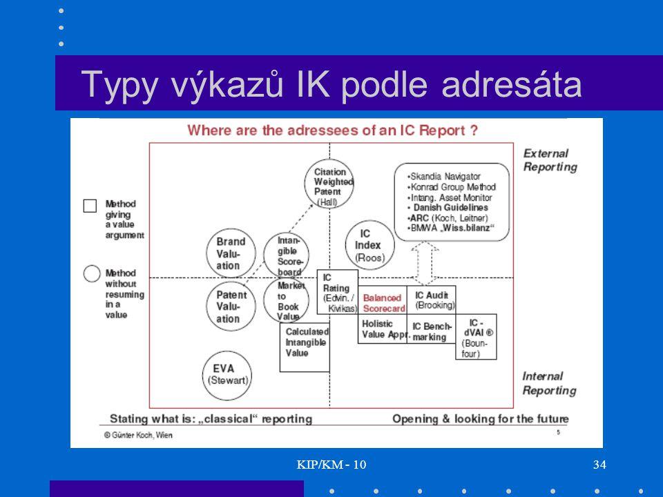 KIP/KM - 1034 Typy výkazů IK podle adresáta