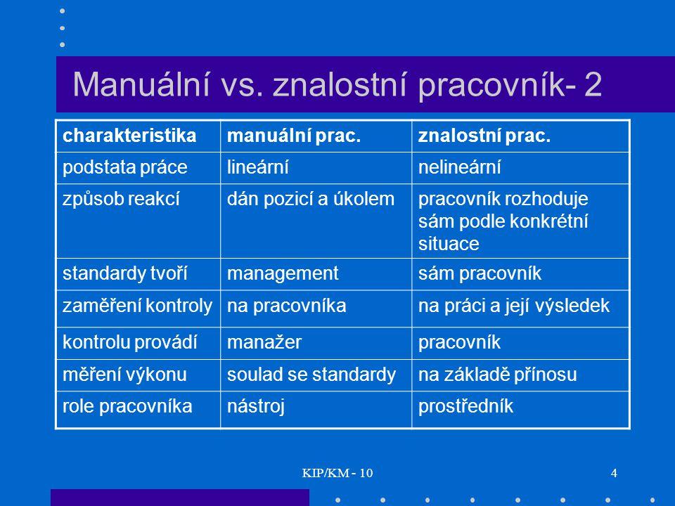 KIP/KM - 104 Manuální vs. znalostní pracovník- 2 charakteristikamanuální prac.znalostní prac. podstata prácelineárnínelineární způsob reakcídán pozicí