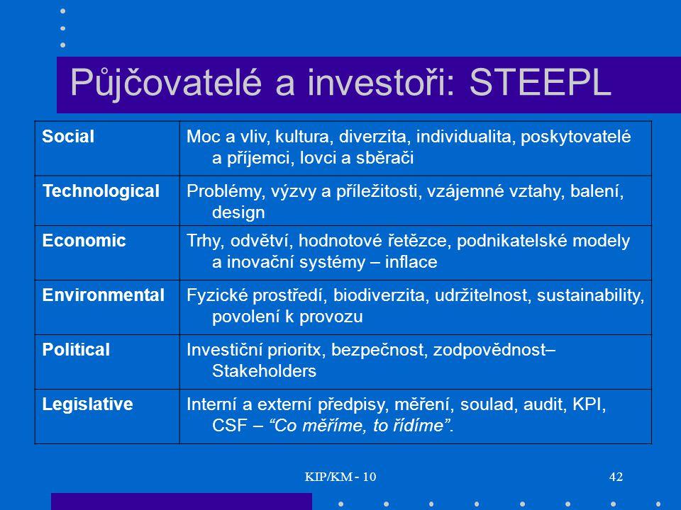 KIP/KM - 1042 Půjčovatelé a investoři: STEEPL SocialMoc a vliv, kultura, diverzita, individualita, poskytovatelé a příjemci, lovci a sběrači TechnologicalProblémy, výzvy a příležitosti, vzájemné vztahy, balení, design EconomicTrhy, odvětví, hodnotové řetězce, podnikatelské modely a inovační systémy – inflace EnvironmentalFyzické prostředí, biodiverzita, udržitelnost, sustainability, povolení k provozu PoliticalInvestiční prioritx, bezpečnost, zodpovědnost– Stakeholders LegislativeInterní a externí předpisy, měření, soulad, audit, KPI, CSF – Co měříme, to řídíme .