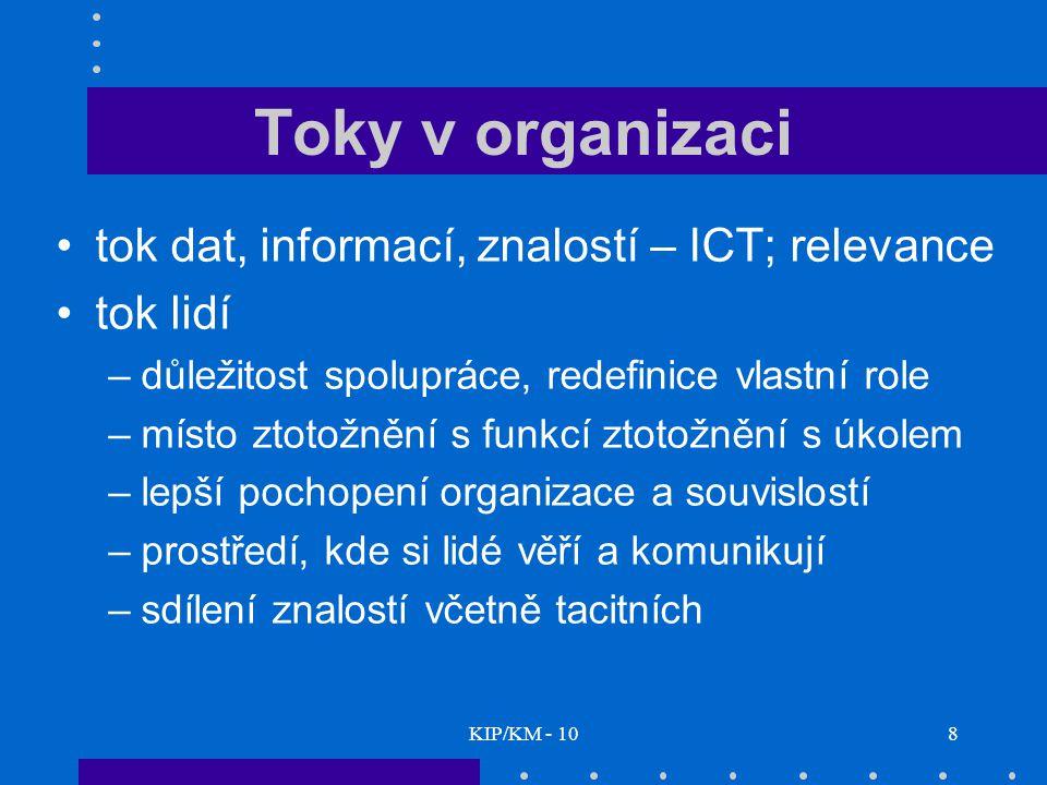 KIP/KM - 108 Toky v organizaci tok dat, informací, znalostí – ICT; relevance tok lidí –důležitost spolupráce, redefinice vlastní role –místo ztotožnění s funkcí ztotožnění s úkolem –lepší pochopení organizace a souvislostí –prostředí, kde si lidé věří a komunikují –sdílení znalostí včetně tacitních