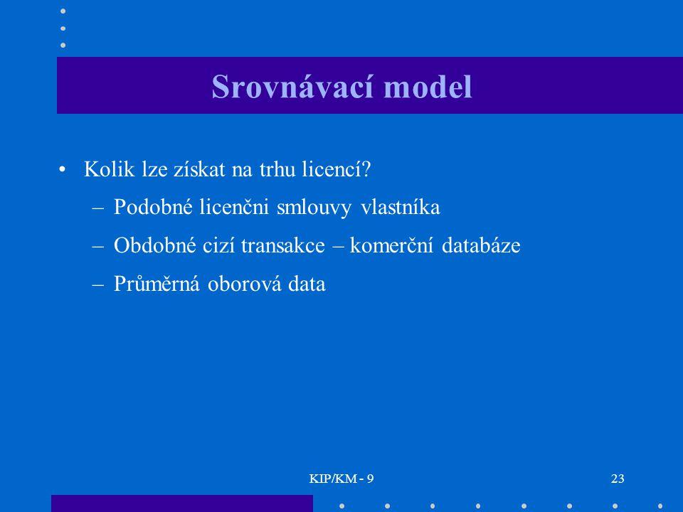 KIP/KM - 923 Srovnávací model Kolik lze získat na trhu licencí.