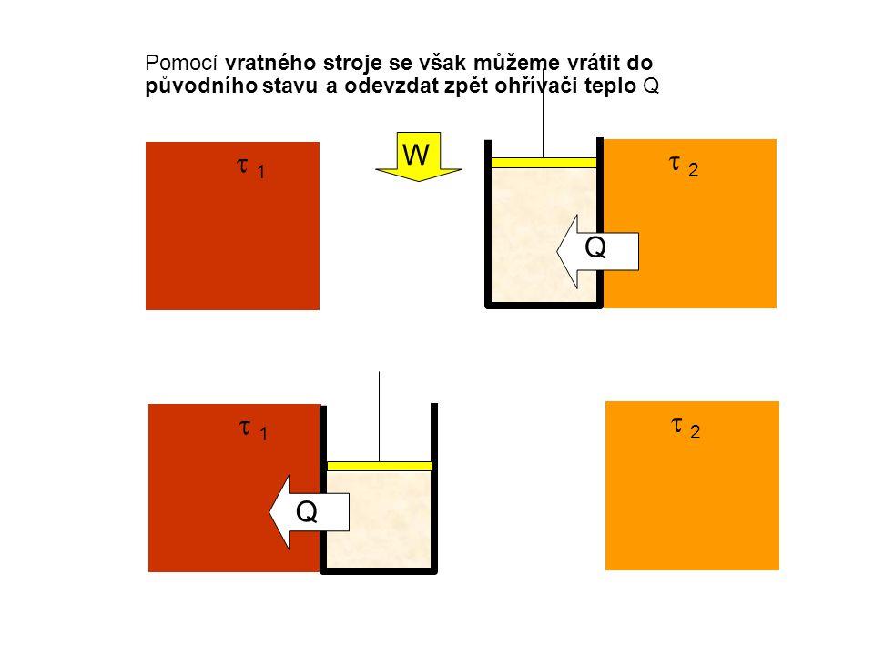  1 1  2 2 Pomocí vratného stroje se však můžeme vrátit do původního stavu a odevzdat zpět ohřívači teplo Q Q  1 1  2 2 Q 3.