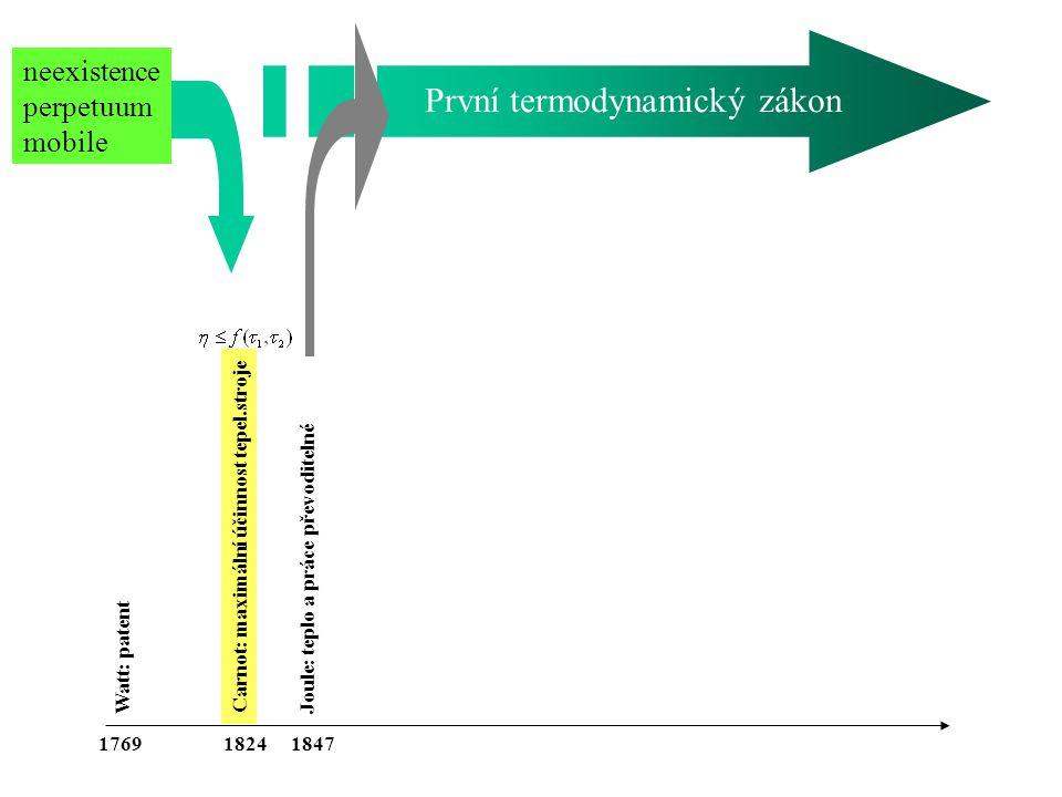 Carnot: maximální účinnost tepel.stroje Watt: patent Joule: teplo a práce převoditelné 176918471824 neexistence perpetuum mobile První termodynamický zákon