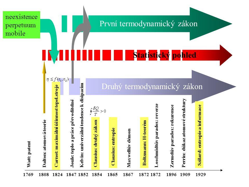 Carnot: maximální účinnost tepel.stroje Watt: patent Joule: teplo a práce převoditelnéKelvin: univerzální tendence k disipacím Clausius: druhý zákon Clausius: entropie Dalton: atomová teorieMaxwellův démon Boltzmann: H-teorém Zermelův paradox: rekurenceLoschmidtův paradox: reverze Perrin: důkaz atomové struktury 176918081847185218241865185418671872 Szilard: entropie a informace 1872189619091929 neexistence perpetuum mobile První termodynamický zákon Druhý termodynamický zákon Statistický pohled