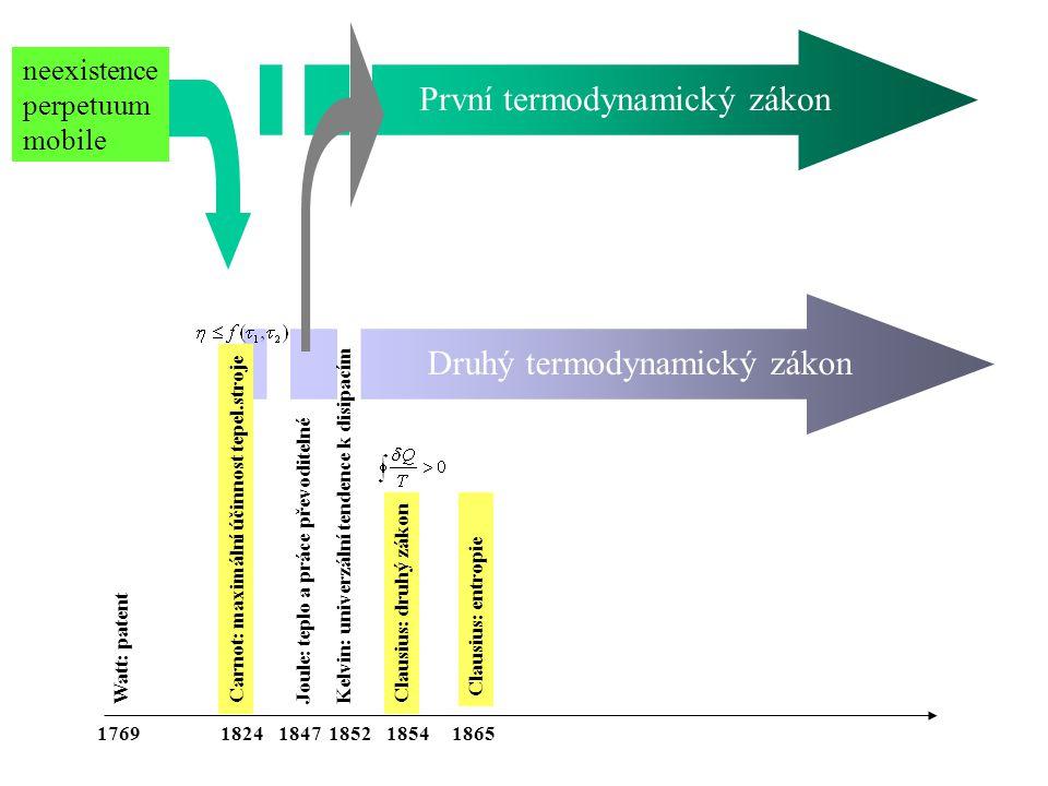 Carnot: maximální účinnost tepel.stroje Watt: patent Joule: teplo a práce převoditelnéKelvin: univerzální tendence k disipacím Clausius: druhý zákon Clausius: entropie 176918471852182418651854 neexistence perpetuum mobile První termodynamický zákon Druhý termodynamický zákon