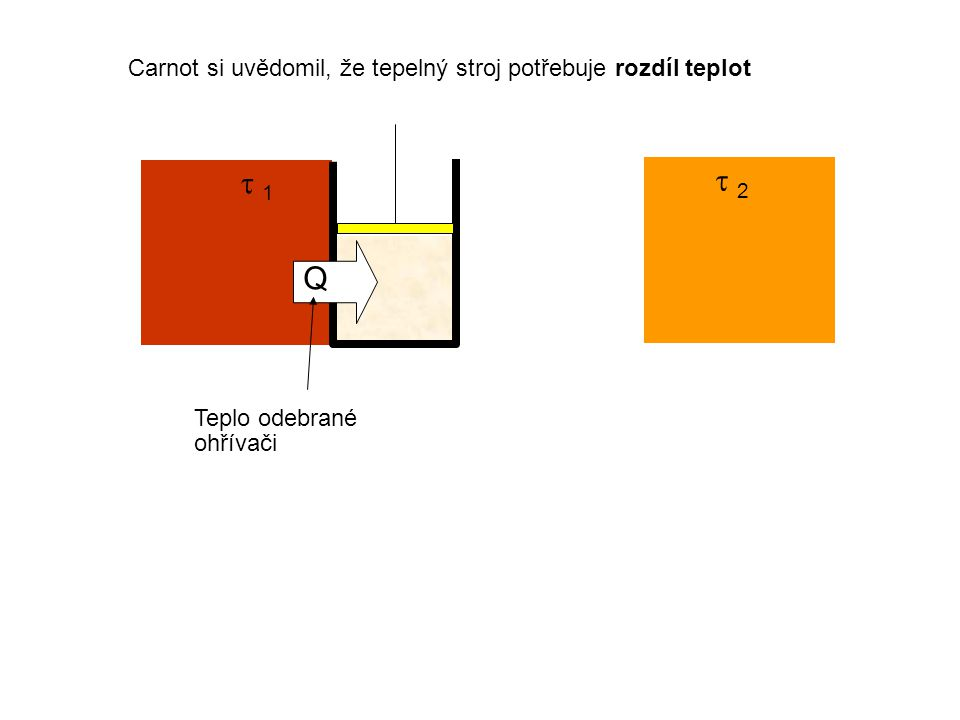  1 1  2 2 Carnot si uvědomil, že tepelný stroj potřebuje rozdíl teplot Q Teplo odebrané ohřívači