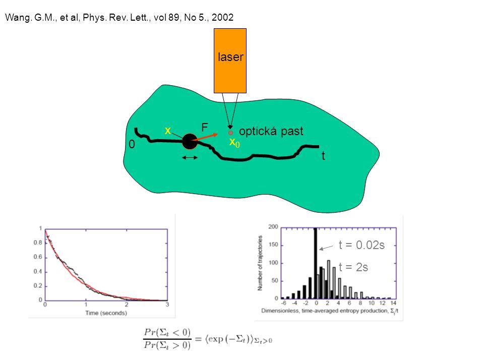 laser optická past F x x 0 Wang. G.M., et al, Phys.