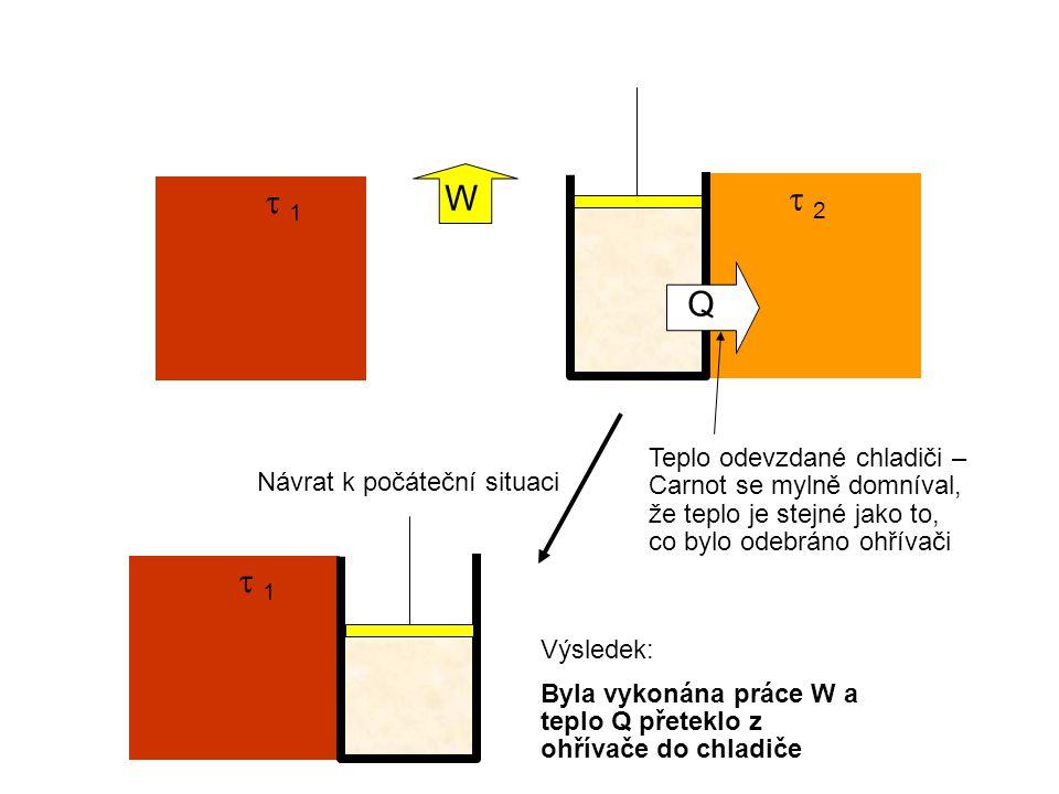 1 1  2 2 Q Návrat k počáteční situaci W Teplo odevzdané chladiči – Carnot se mylně domníval, že teplo je stejné jako to, co bylo odebráno ohřívači  1 1 Výsledek: Byla vykonána práce W a teplo Q přeteklo z ohřívače do chladiče