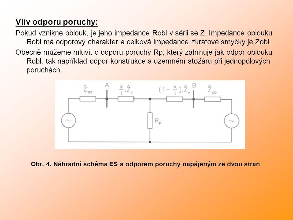 Vliv odporu poruchy: Pokud vznikne oblouk, je jeho impedance Robl v sérii se Z.