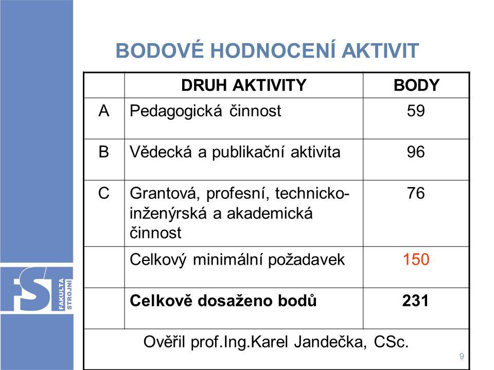 9 BODOVÉ HODNOCENÍ AKTIVIT DRUH AKTIVITYBODY APedagogická činnost59 BVědecká a publikační aktivita96 CGrantová, profesní, technicko- inženýrská a akad