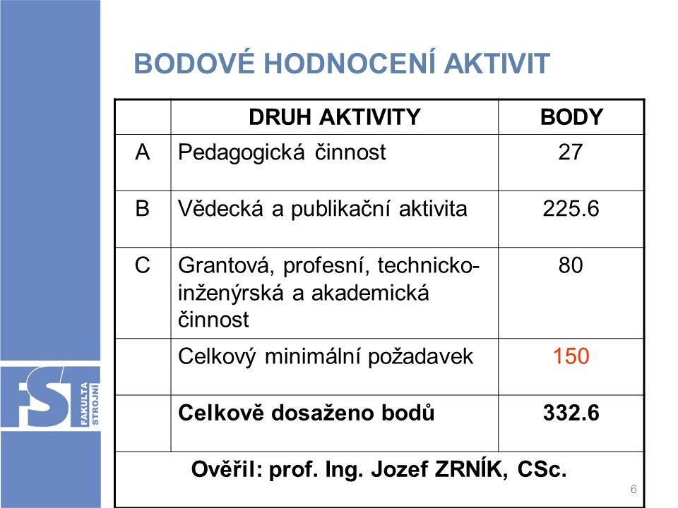 6 BODOVÉ HODNOCENÍ AKTIVIT DRUH AKTIVITYBODY APedagogická činnost27 BVědecká a publikační aktivita225.6 CGrantová, profesní, technicko- inženýrská a a