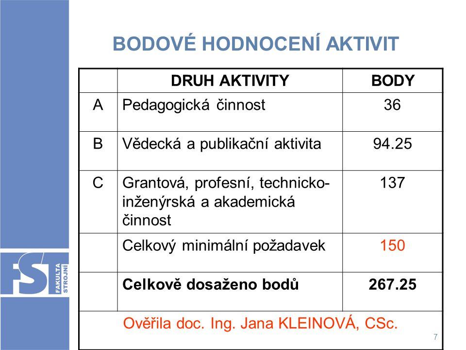 7 BODOVÉ HODNOCENÍ AKTIVIT DRUH AKTIVITYBODY APedagogická činnost36 BVědecká a publikační aktivita94.25 CGrantová, profesní, technicko- inženýrská a a
