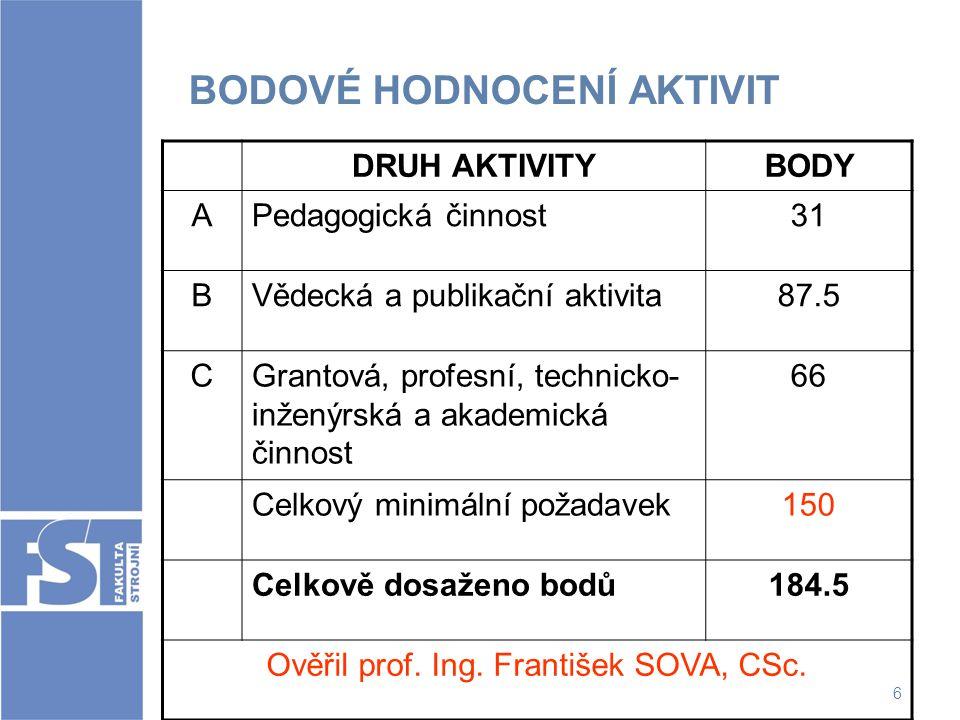 6 BODOVÉ HODNOCENÍ AKTIVIT DRUH AKTIVITYBODY APedagogická činnost31 BVědecká a publikační aktivita87.5 CGrantová, profesní, technicko- inženýrská a ak