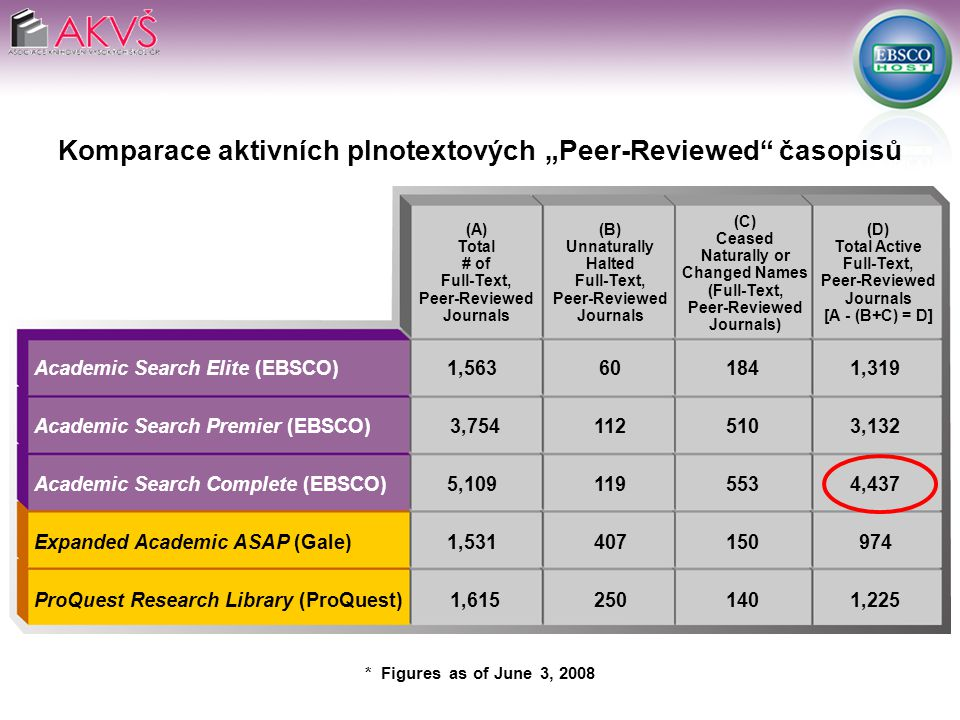 "(A) Total # of Full-Text, Peer-Reviewed Journals Academic Search Elite (EBSCO)1,563601841,319 Academic Search Premier (EBSCO) 3,7541125103,132 Academic Search Complete (EBSCO) 5,1091195534,437 Expanded Academic ASAP (Gale)1,531407150974 ProQuest Research Library (ProQuest) 1,6152501401,225 Komparace aktivních plnotextových ""Peer-Reviewed časopisů (B) Unnaturally Halted Full-Text, Peer-Reviewed Journals (C) Ceased Naturally or Changed Names (Full-Text, Peer-Reviewed Journals) (D) Total Active Full-Text, Peer-Reviewed Journals [A - (B+C) = D] * Figures as of June 3, 2008"