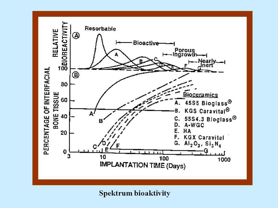 Spektrum bioaktivity