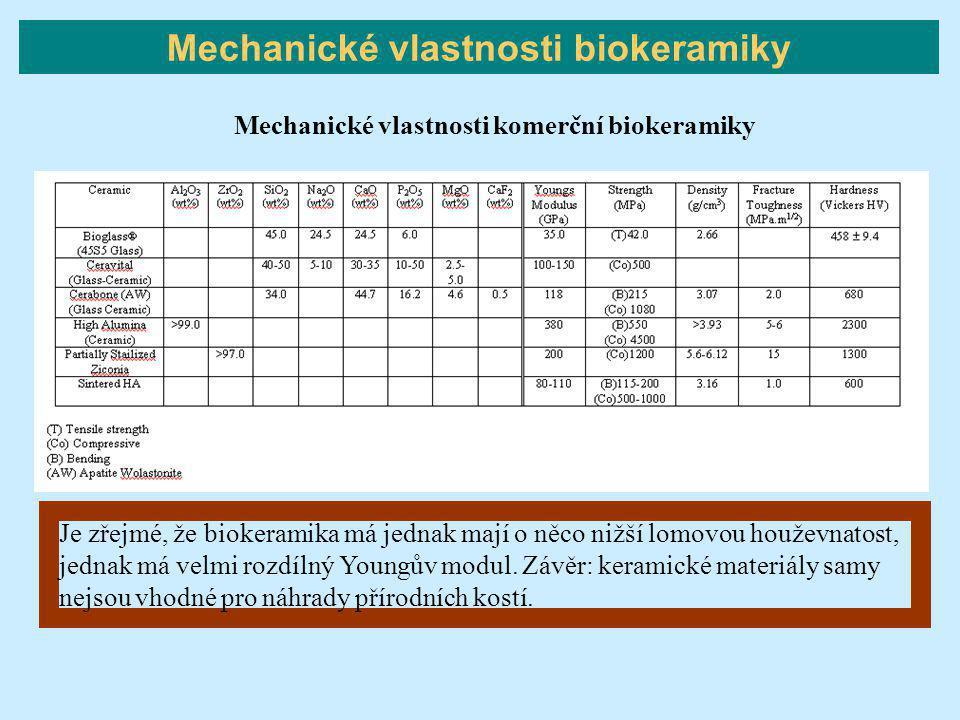 Je zřejmé, že biokeramika má jednak mají o něco nižší lomovou houževnatost, jednak má velmi rozdílný Youngův modul. Závěr: keramické materiály samy ne