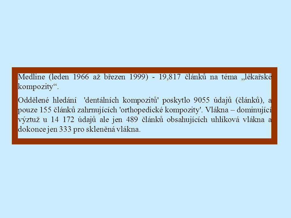 """Medline (leden 1966 až březen 1999) - 19,817 článků na téma """"lékařské kompozity"""". Oddělené hledání 'dentálních kompozitů' poskytlo 9055 údajů (článků)"""