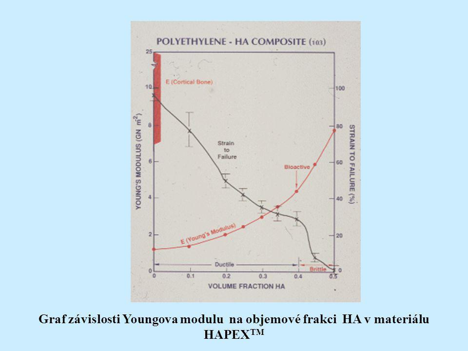 Graf závislosti Youngova modulu na objemové frakci HA v materiálu HAPEX TM