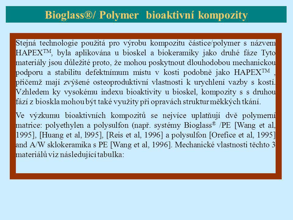 Stejná technologie použitá pro výrobu kompozitu částice/polymer s názvem HAPEX TM, byla aplikována u bioskel a biokeramiky jako druhé fáze Tyto materi