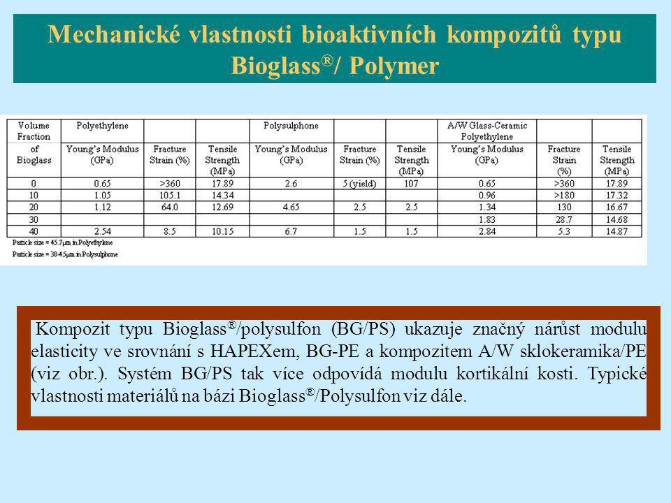 Kompozit typu Bioglass ® /polysulfon (BG/PS) ukazuje značný nárůst modulu elasticity ve srovnání s HAPEXem, BG-PE a kompozitem A/W sklokeramika/PE (vi