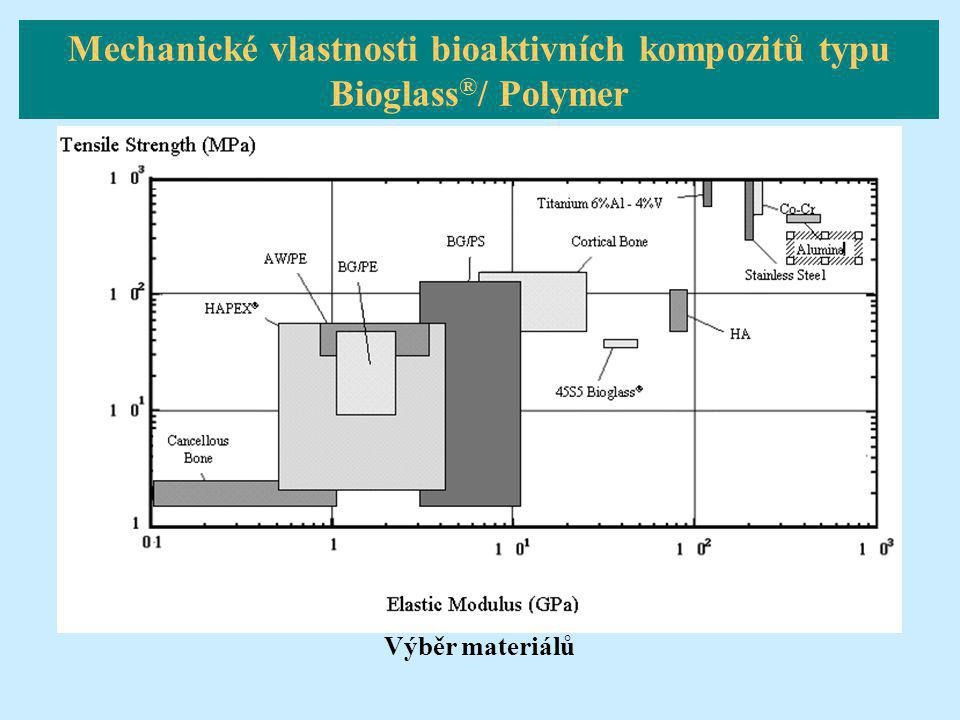 Výběr materiálů Mechanické vlastnosti bioaktivních kompozitů typu Bioglass ® / Polymer