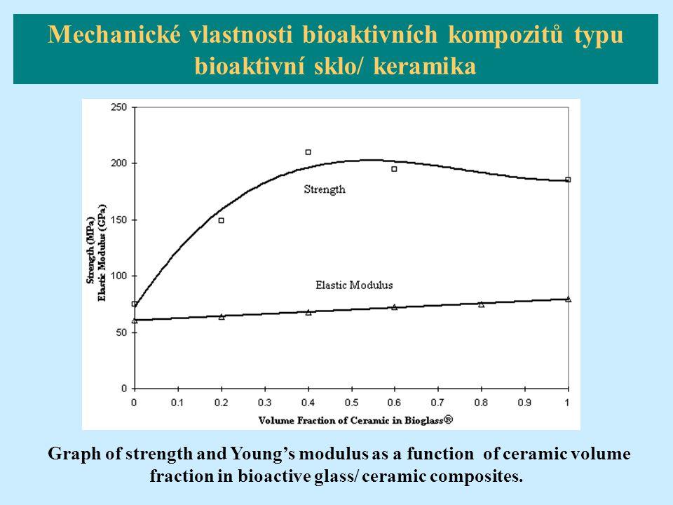 Mechanické vlastnosti bioaktivních kompozitů typu bioaktivní sklo/ keramika Graph of strength and Young's modulus as a function of ceramic volume frac