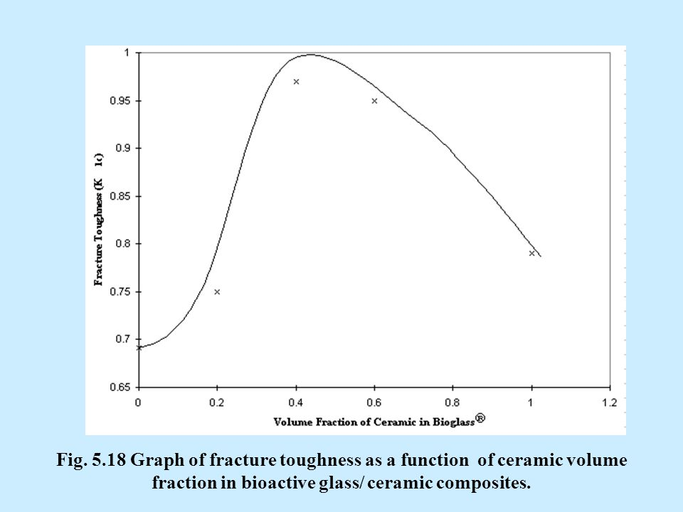 Fig. 5.18 Graph of fracture toughness as a function of ceramic volume fraction in bioactive glass/ ceramic composites.