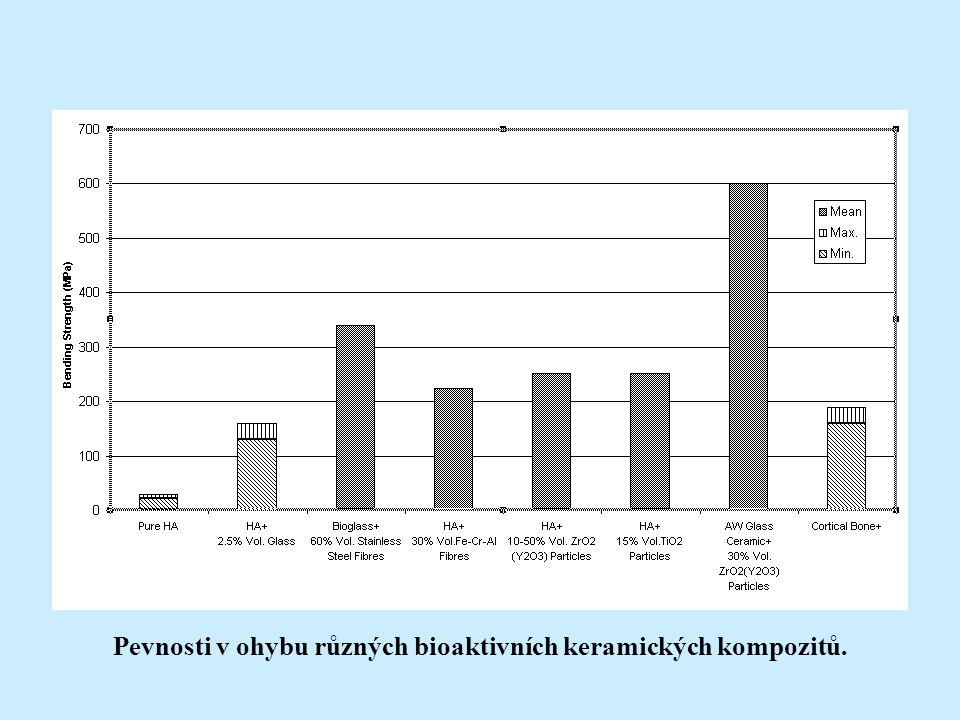 Pevnosti v ohybu různých bioaktivních keramických kompozitů.