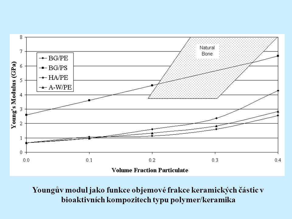 -bioaktivní skla vykazují nejlepší bioaktivitu -kovové implantáty mají nejlepší lomovou houževnatost a pevnost -optimální materiál je někde mezi.