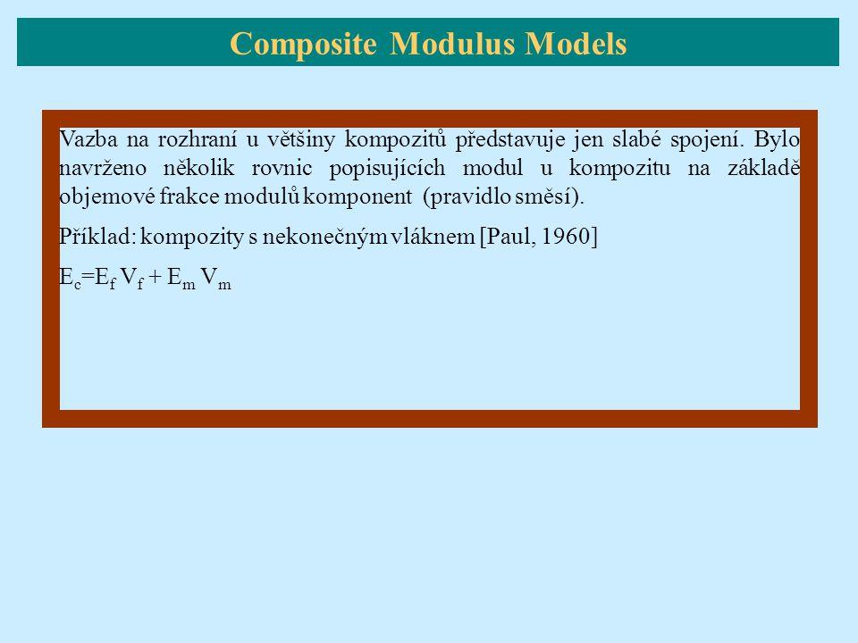 Vazba na rozhraní u většiny kompozitů představuje jen slabé spojení. Bylo navrženo několik rovnic popisujících modul u kompozitu na základě objemové f