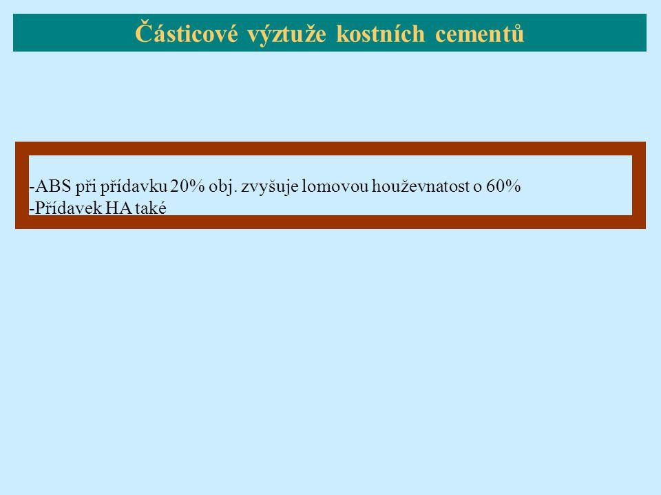 -ABS při přídavku 20% obj. zvyšuje lomovou houževnatost o 60% -Přídavek HA také Částicové výztuže kostních cementů
