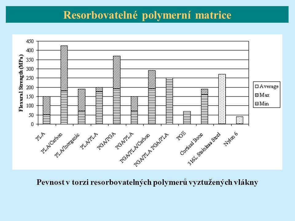 Pevnost v torzi resorbovatelných polymerů vyztužených vlákny Resorbovatelné polymerní matrice