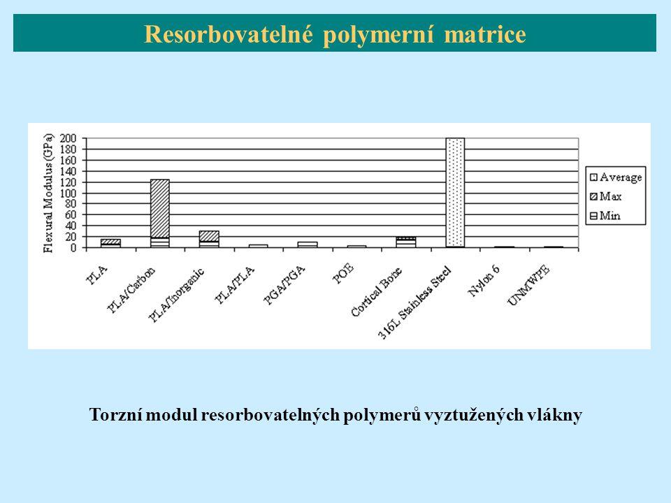 Torzní modul resorbovatelných polymerů vyztužených vlákny Resorbovatelné polymerní matrice