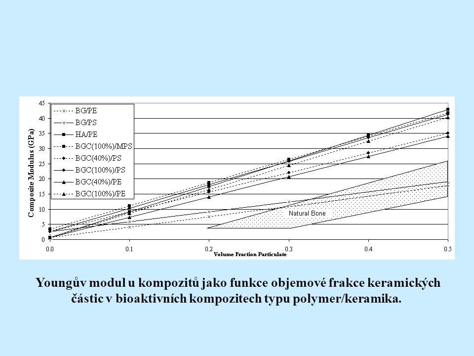 Sledování pevnosti rozhraní je komplexní problém – bioaktivita jak HA, taqk i Bioglassu je fenomén se vztahem k povrchu.
