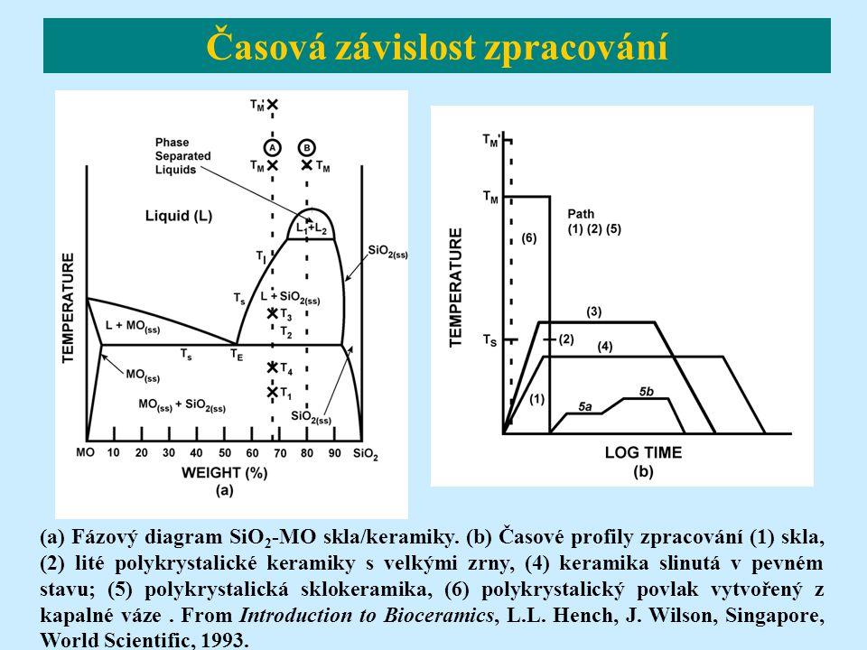 Časová závislost zpracování (a) Fázový diagram SiO 2 -MO skla/keramiky. (b) Časové profily zpracování (1) skla, (2) lité polykrystalické keramiky s ve