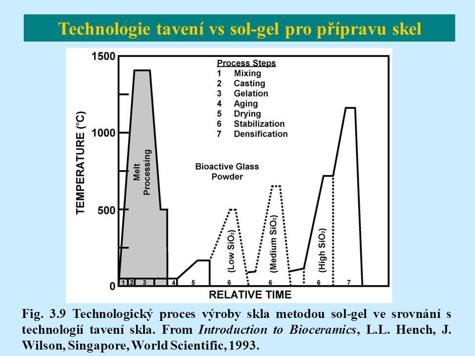 Technologie tavení vs sol-gel pro přípravu skel Fig. 3.9 Technologický proces výroby skla metodou sol-gel ve srovnání s technologií tavení skla. From